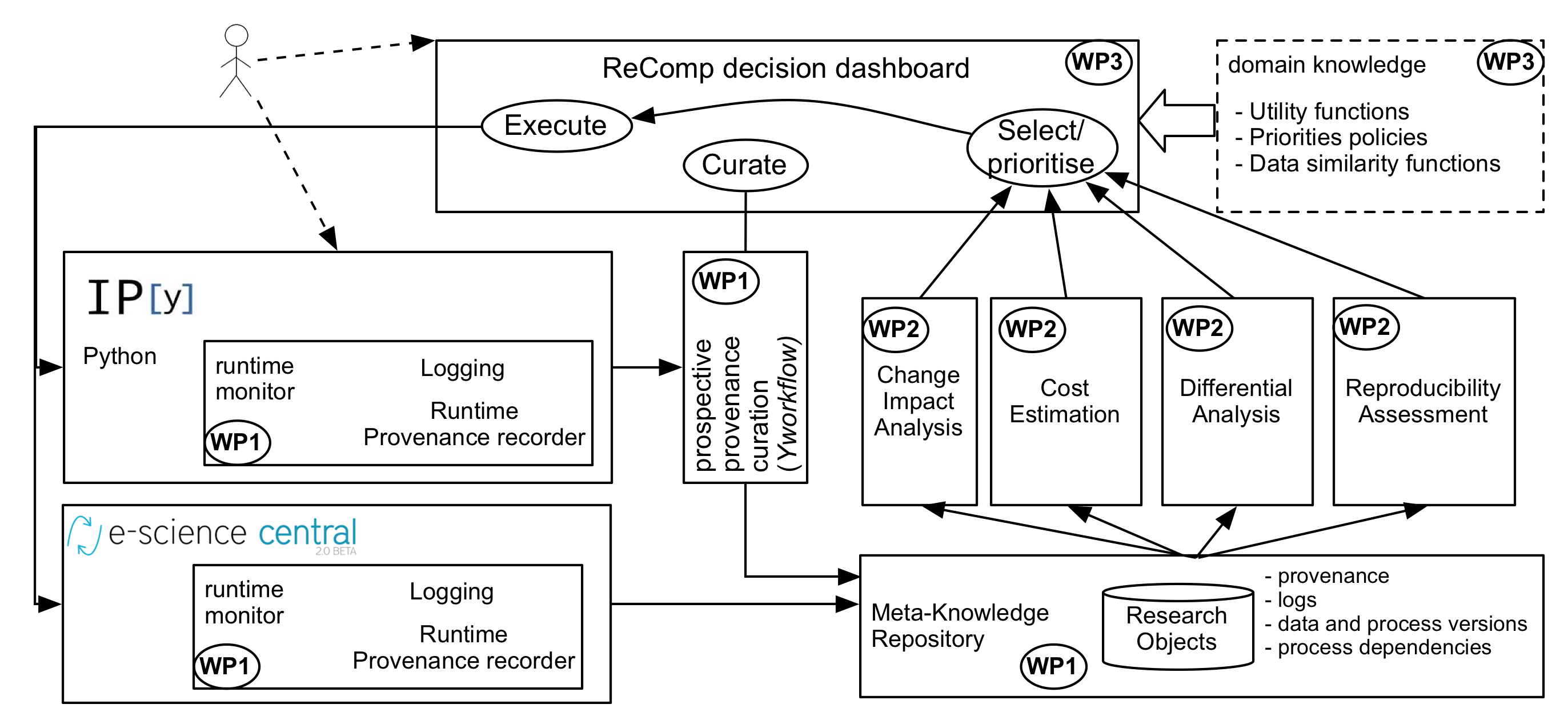 A sketch of the ReComp architecture